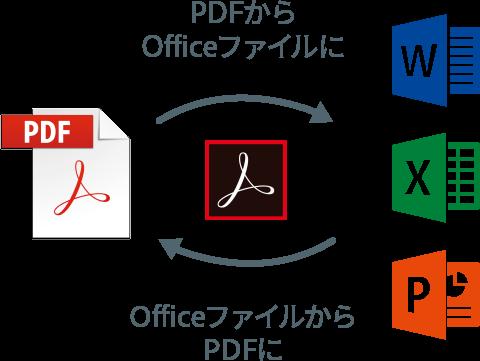 Microsoft Officeとの優れた連携